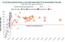 Tỷ lệ tiêm vaccine COVID-19 của Việt Nam vượt tỷ lệ trung bình TG