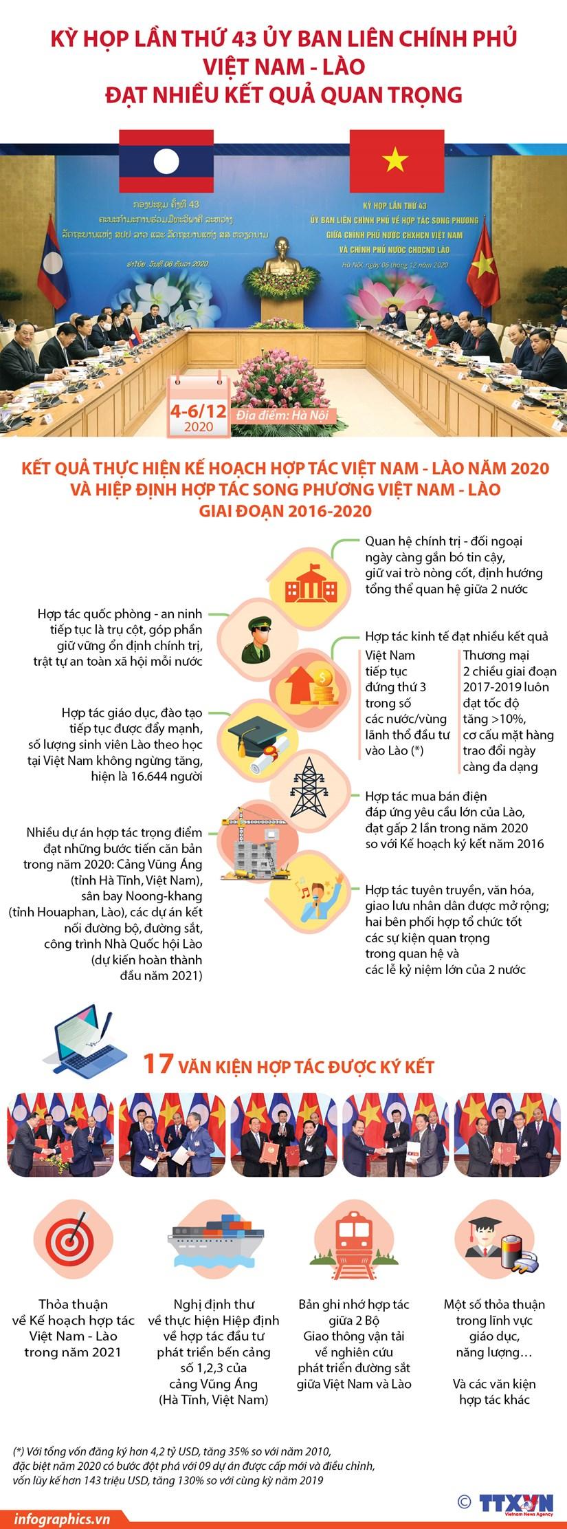 Ket qua ky hop lan thu 43 Uy ban lien Chinh phu Viet Nam-Lao hinh anh 1