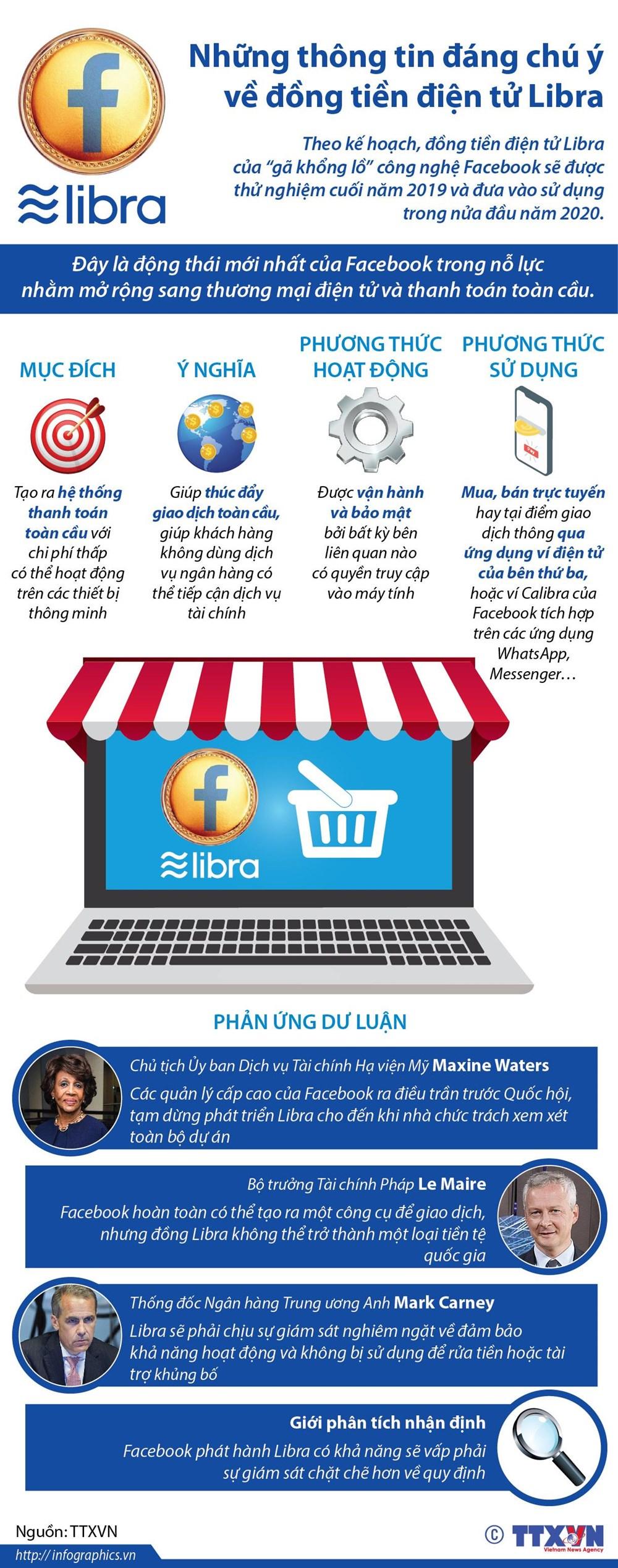 [Infographics] Nhung thong tin dang chu y ve dong tien dien tu Libra hinh anh 1