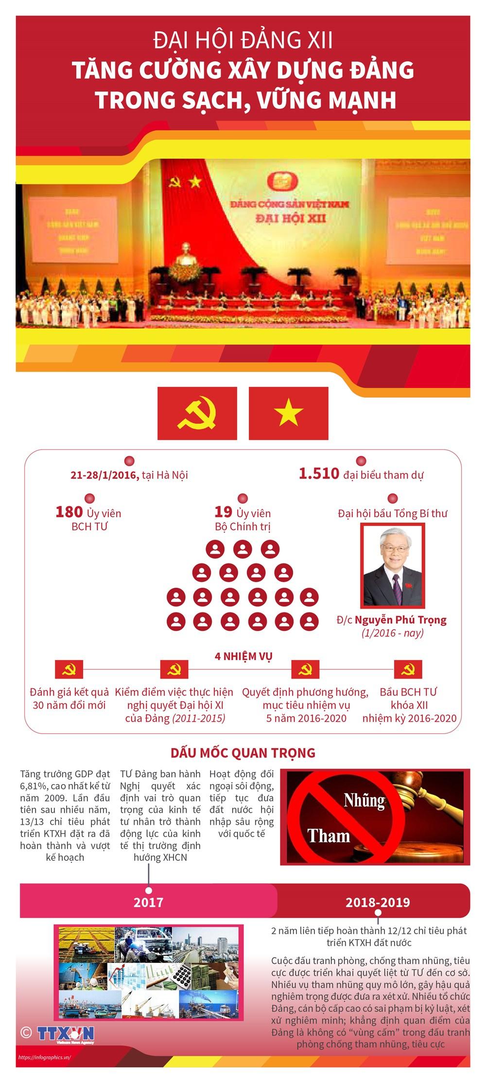 Mở rộng nguồn giới thiệu nhân sự cho đại hội đảng các cấp - 2