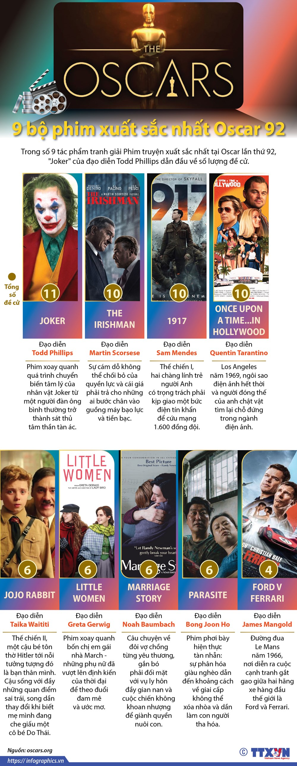 [Infographics] 9 bộ phim xuất sắc nhất tại đề cử Oscar 92