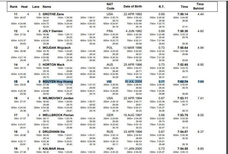 Huy Hoàng trở thành VĐV bơi Việt Nam đầu tiên giành vé dự Olympic 2020 - 1