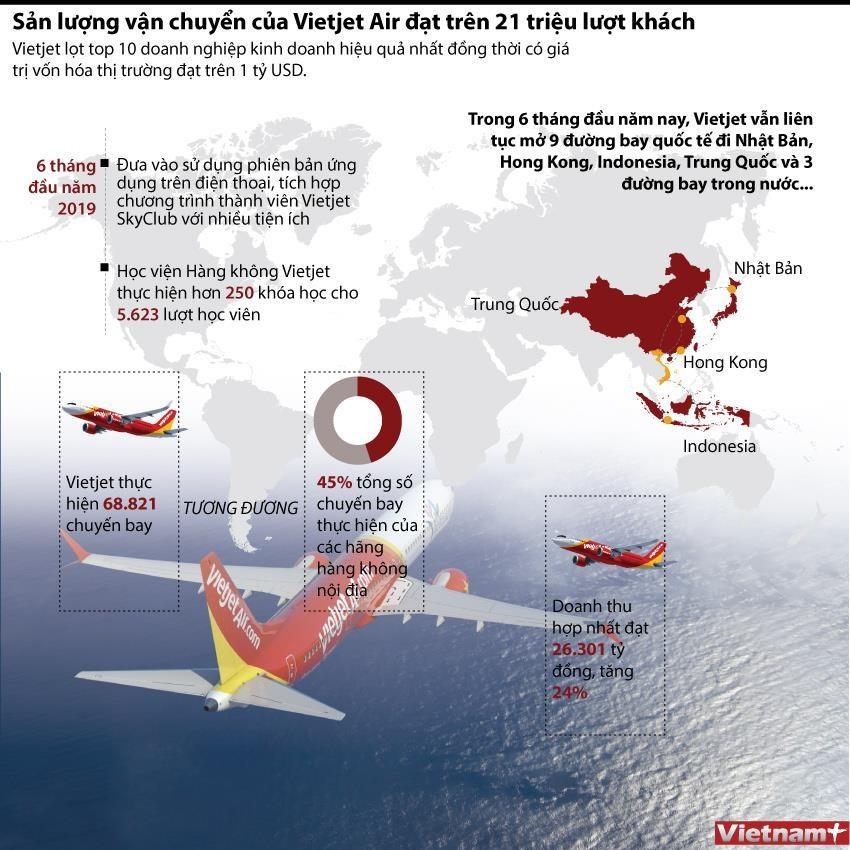 [Infographics] Vietjet có giá trị vốn hóa thị trường đạt trên 1 tỷ USD