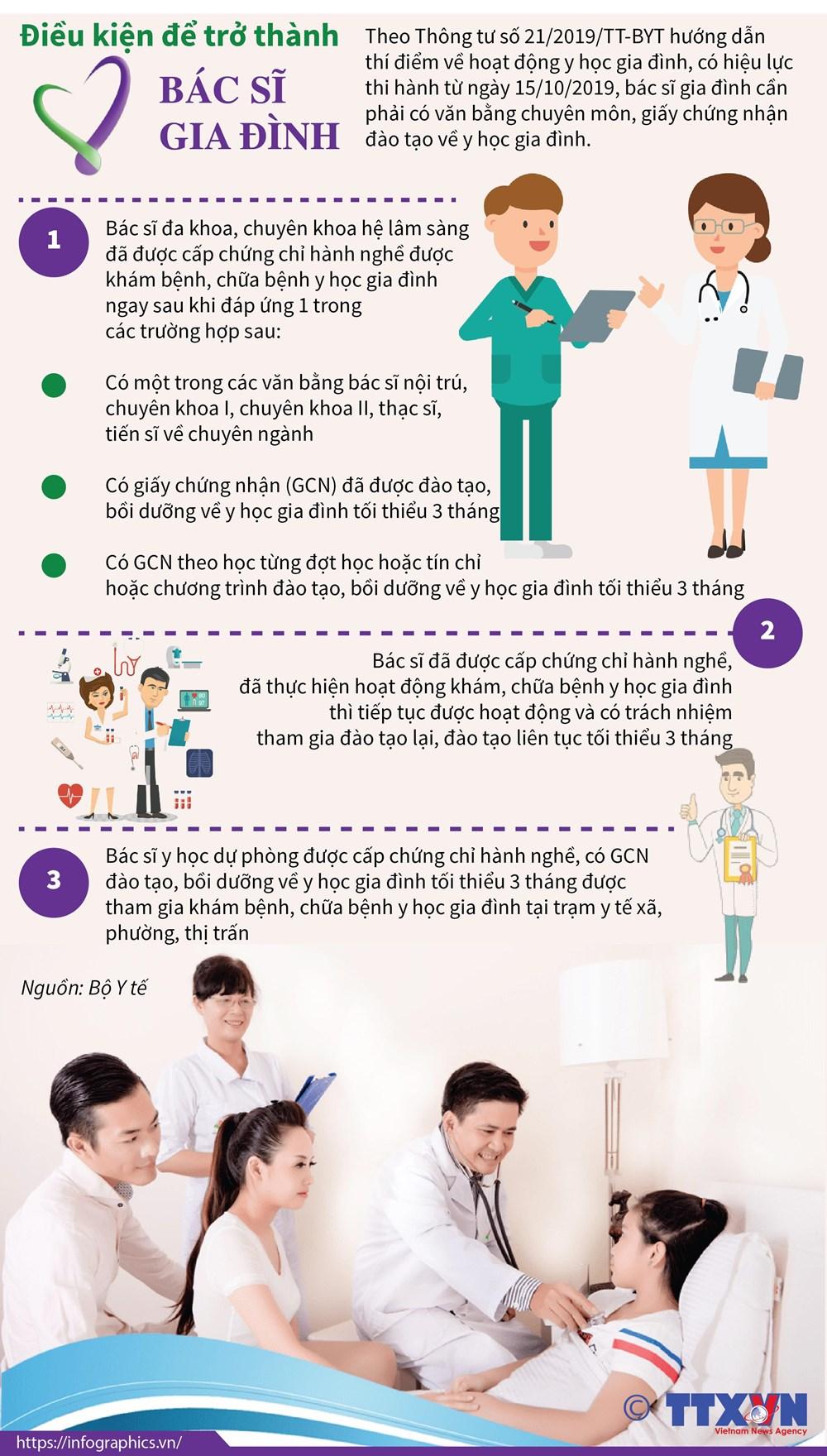 [Infographics] Những điều kiện để trở thành bác sỹ gia đình