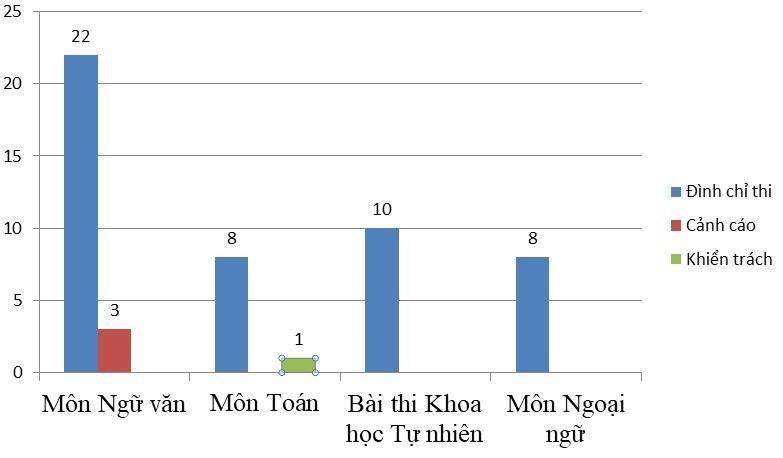 THPT quốc gia: 62 thí sinh vi phạm quy chế thi bị xử lý kỷ luật - 1
