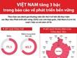[Infographics] Việt Nam tăng 3 bậc trong báo cáo phát triển bền vững