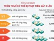 [Infographics] Trốn thuế có thể bị phạt tiền gấp 3 lần từ ngày 5/12