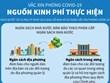 [Infographics] Nguồn kinh phí mua vắcxin phòng bệnh COVID-19