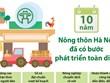 [Infographics] Nông thôn Hà Nội đã có bước phát triển toàn diện
