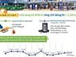[Infographics] Giá xăng E5 RON 92 tăng 255 đồng mỗi lít