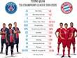 """Bayern Munich và Paris Saint Germain: Cuộc chiến ''tám lạng-nửa cân"""""""