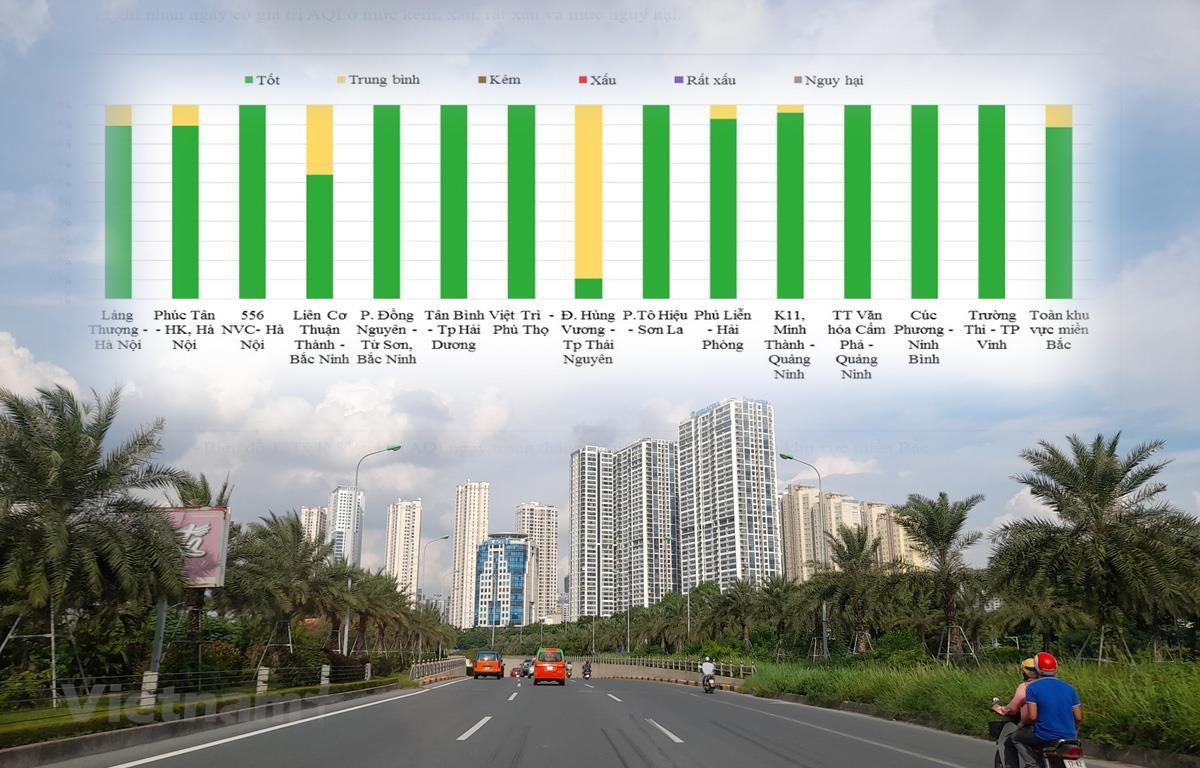 Diễn biến chất lượng môi trường không khí miền Bắc tháng 7/2021. (Ảnh: Hùng Võ/Vietnam+)