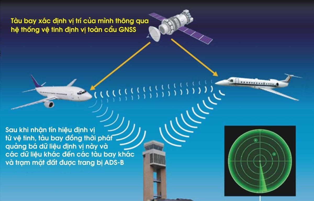 Phối cảnh phương thức khai thác dịch vụ giám sát không lưu mới sẽ được triển khai tại sân bay Vinh và Cát Bi sẽ giúp tàu bay giảm thời gian chờ cất hạ cánh. (Ảnh: VATM cung cấp)