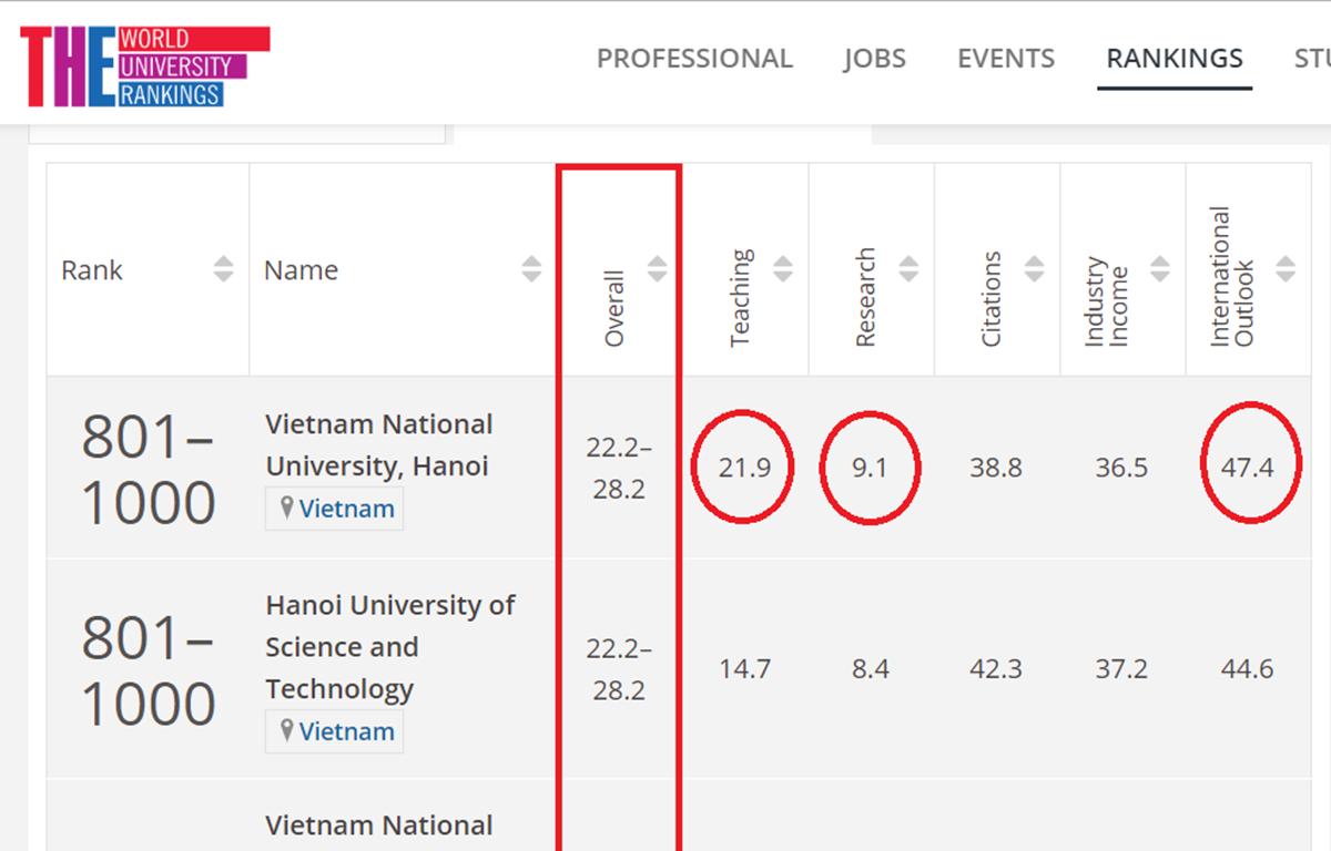 Các trường đại học của Việt Nam được THE xếp hạng năm 2019