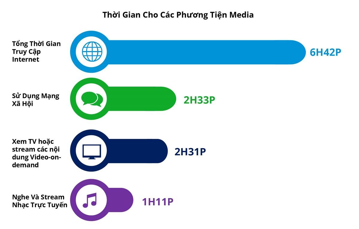 Người Việt Nam dành khoảng 6 tiếng 42 phút mỗi ngày để truy cập Internet. (Nguồn: Adsota)
