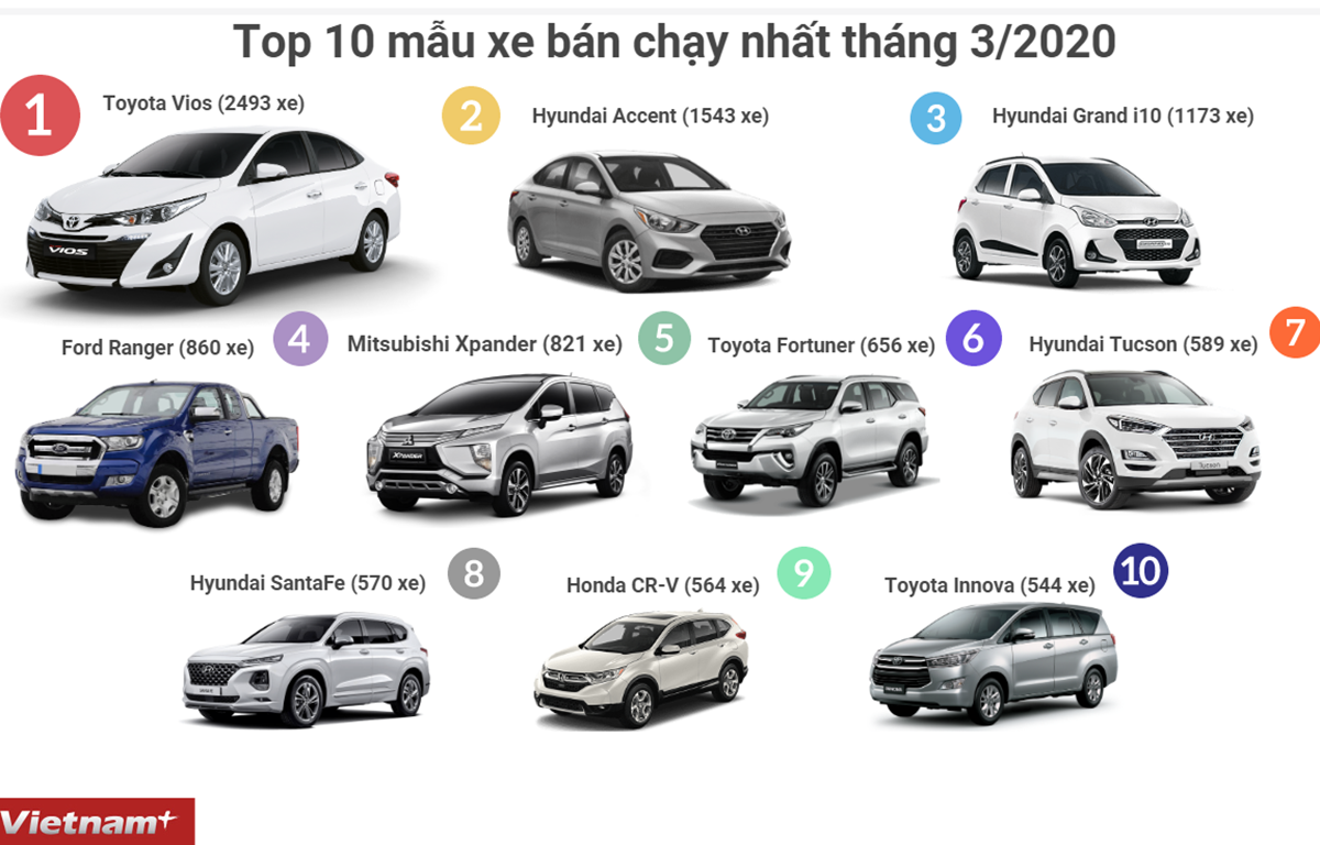 Top 10 mẫu xe ô tô bán chạy nhất thị trường Việt trong tháng 3/2020. (Đồ hoạ: Minh Hiếu/Vietnam+)