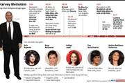 [Infographics] Harvey Weinstein - Ông trùm Hollywood ngã ngựa