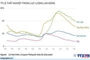 [Infographics] Tình trạng thất nghiệp vẫn dai dẳng ở nhiều nước