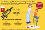 [Infographics] 4.114 trường hợp phản ứng thông thường sau tiêm chủng