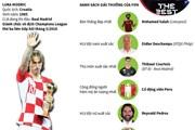 [Infographics] Luka Modric - cầu thủ xuất sắc nhất năm của FIFA