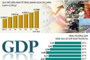 [Infographics] Tăng trưởng GDP năm 2018 ước đạt 6,7%