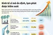 [Infographics] Kinh tế vĩ mô ổn định, lạm phát được kiểm soát