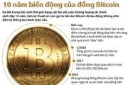 [Infographics] 10 năm biến động của đồng tiền ảo Bitcoin