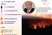 [Infographics] Cháy rừng tại California ngày càng nghiêm trọng