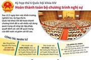 [Infographics] Kỳ họp thứ 6 hoàn thành toàn bộ chương trình nghị sự
