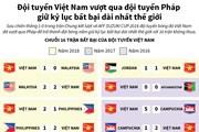 [Infographics] Đội tuyển Việt Nam giữ kỷ lục bất bại dài nhất thế giới