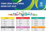 [Infographics] Toàn cảnh kết quả vòng bảng Asian Cup 2019