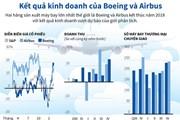 [Infographics] Kết quả kinh doanh của Boeing và Airbus trong năm 2018