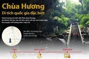 [Infographics] Chùa Hương - Di tích quốc gia đặc biệt hấp dẫn du khách