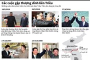 Những cuộc gặp thượng đỉnh liên Triều hiếm hoi trong lịch sử