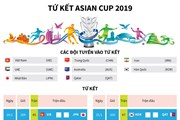 [Infographics] Lịch thi đấu tứ kết Asian Cup: Tâm điểm Việt - Nhật