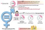 [Infographics] Nỗ lực thực hiện các mục tiêu bình đẳng giới