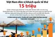 [Infographics] Việt Nam đón vị khách quốc tế thứ 15 triệu