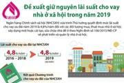 Đề xuất giữ nguyên lãi suất cho vay nhà ở xã hội trong năm 2019