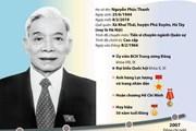 [Infographics] Quá trình công tác của đồng chí Nguyễn Phúc Thanh
