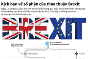 [Infographics] Kịch bản về số phận của thỏa thuận Brexit