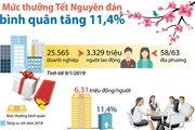 [Infographics] Mức thưởng Tết Nguyên đán bình quân tăng 11,4%