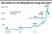 [Infographics] Màn khiêu vũ của đồng Bitcoin trong năm 2017