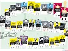 [Infographics] Những dấu mốc đáng nhớ của World Cup 2018