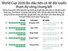 [Infographics] World Cup 2026 lần đầu tiên có 48 đội tuyển tham dự