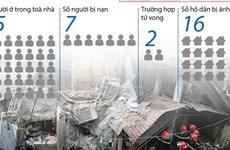 [Infographics] Toàn cảnh sự cố sập nhà số 107 Trần Hưng Đạo