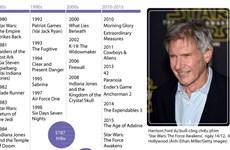 [Infographics] Nhìn lại toàn bộ sự nghiệp của tài tử Harrison Ford