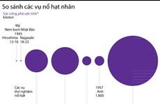 [Infographics] So sánh các vụ nổ hạt nhân lớn nhất trong lịch sử