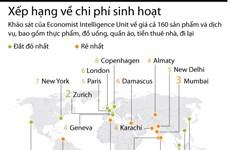 [Infographics] Hai thành phố châu Á dẫn đầu thế giới về phí sinh hoạt
