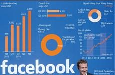 """[Infographics] Quảng cáo trên mobile là """"át chủ bài"""" của Facebook"""