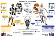 Hành trình đến chung kết Champions League của Real và Juventus